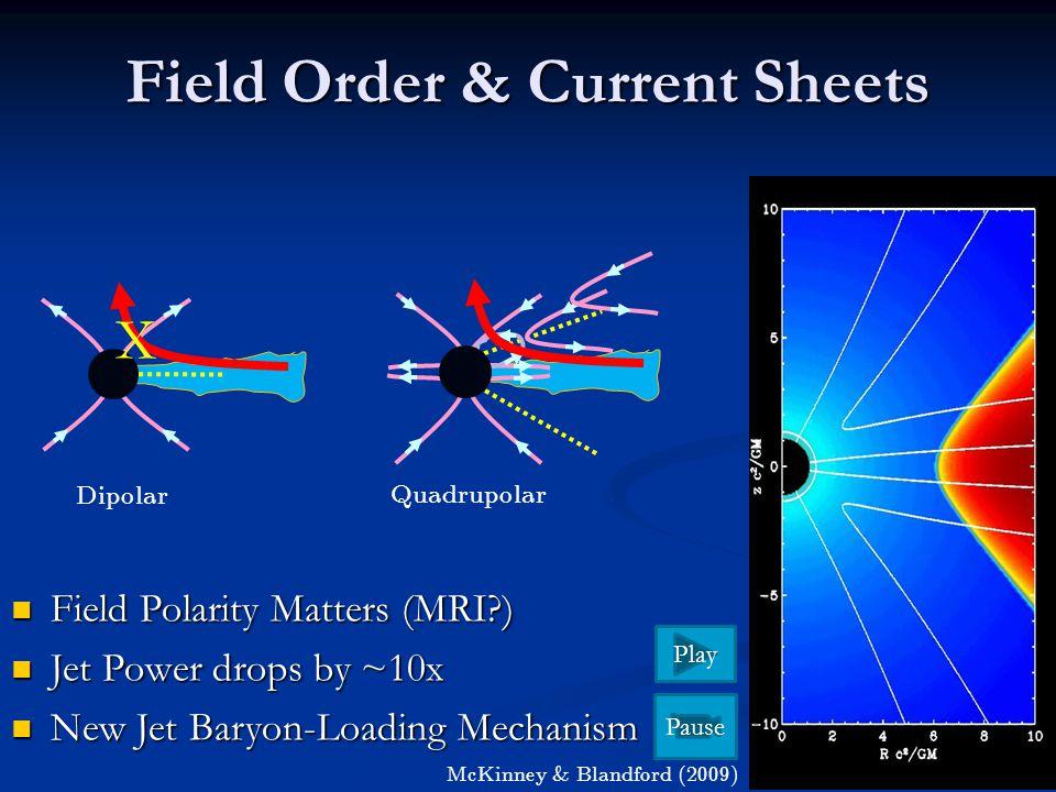 Field Order & Current Sheets McKinney & Blandford (2009) Field Polarity Matters (MRI?) Field Polarity Matters (MRI?) Jet Power drops by ~10x Jet Power drops by ~10x New Jet Baryon-Loading Mechanism New Jet Baryon-Loading Mechanism Dipolar Quadrupolar X Pause Play Skip