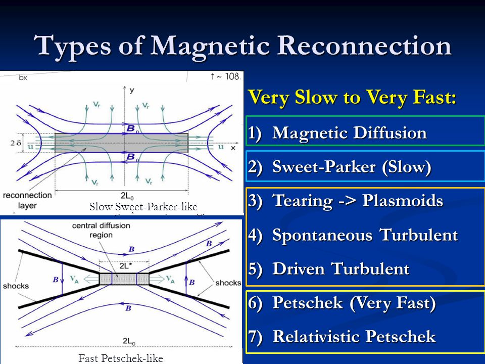 Types of Magnetic Reconnection Very Slow to Very Fast: 1)Magnetic Diffusion 2)Sweet-Parker (Slow) 3)Tearing -> Plasmoids 4)Spontaneous Turbulent 5)Dri