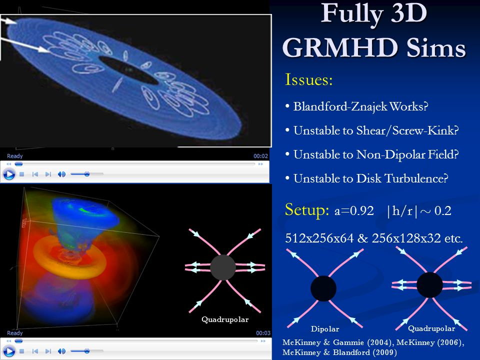 Fully 3D GRMHD Sims McKinney & Gammie (2004), McKinney (2006), McKinney & Blandford (2009) Issues: Blandford-Znajek Works? Unstable to Shear/Screw-Kin
