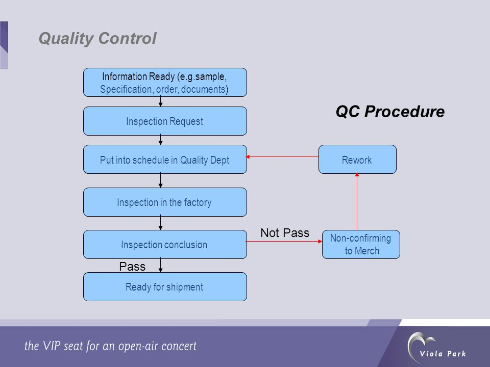 QC Procedure Information Ready (e.g.sample, Specification, order, documents) Inspection Request Put into schedule in Quality Dept Inspection in the factory Inspection conclusion Ready for shipment Rework Non-confirming to Merch Not Pass Pass Quality Control
