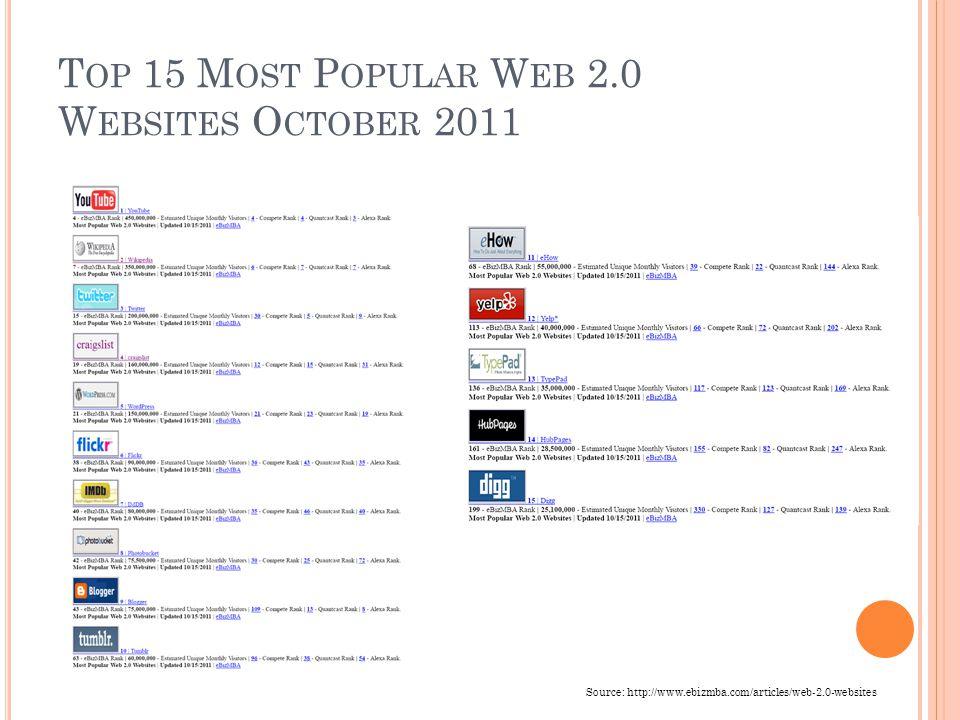 T OP 15 M OST P OPULAR W EB 2.0 W EBSITES O CTOBER 2011 Source: http://www.ebizmba.com/articles/web-2.0-websites