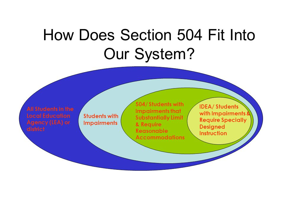 How Does Section 504 Fit Into Our System? All Students in the Local Education Agency (LEA) or district Students with Impairments 504/ Students with Im