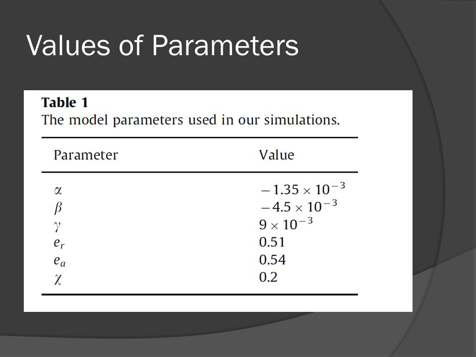 Values of Parameters