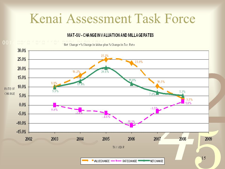 15 Kenai Assessment Task Force