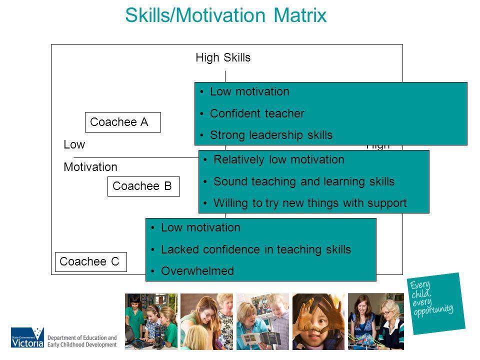 Skills/Motivation Matrix High Skills Low Skills Low Motivation High Motivation Coachee A Coachee B Coachee C Low motivation Confident teacher Strong l