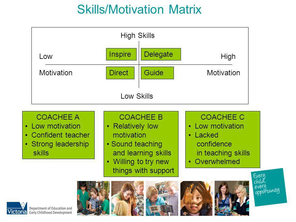 Skills/Motivation Matrix High Skills Low Skills Low Motivation High Motivation InspireDelegate DirectGuide COACHEE A Low motivation Confident teacher