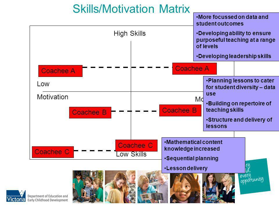 Skills/Motivation Matrix High Skills Low Skills Low Motivation High Motivation Coachee A Coachee B Coachee C Coachee A Coachee B Coachee C More focuss