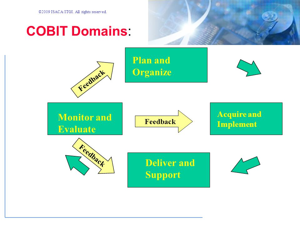 ©2009 ISACA/ITGI. All rights reserved. IT Domains Plan and Organise Acquire and Implement Deliver and Support Monitor and Evaluate IT Processes IT str