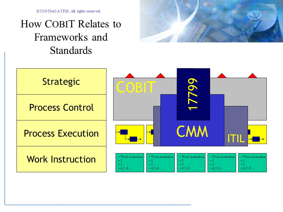 ©2009 ISACA/ITGI. All rights reserved. Integrator of technical standards Interface to business standards How C OBI T Relates to Frameworks and Standar