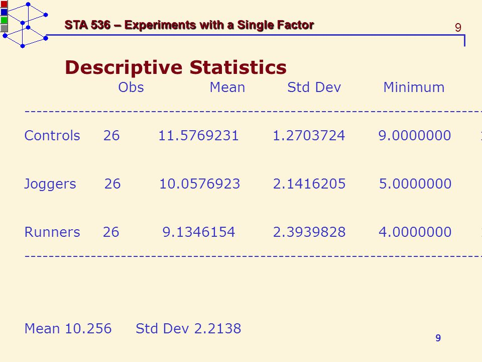 9 STA 536 – Experiments with a Single Factor Descriptive Statistics Obs Mean Std Dev Minimum Maximum ------------------------------------------------------------------------------------- Controls 26 11.5769231 1.2703724 9.0000000 13.5000000 Joggers 26 10.0576923 2.1416205 5.0000000 13.5000000 Runners 26 9.1346154 2.3939828 4.0000000 13.0000000 ------------------------------------------------------------------------------------- Mean 10.256 Std Dev 2.2138 9