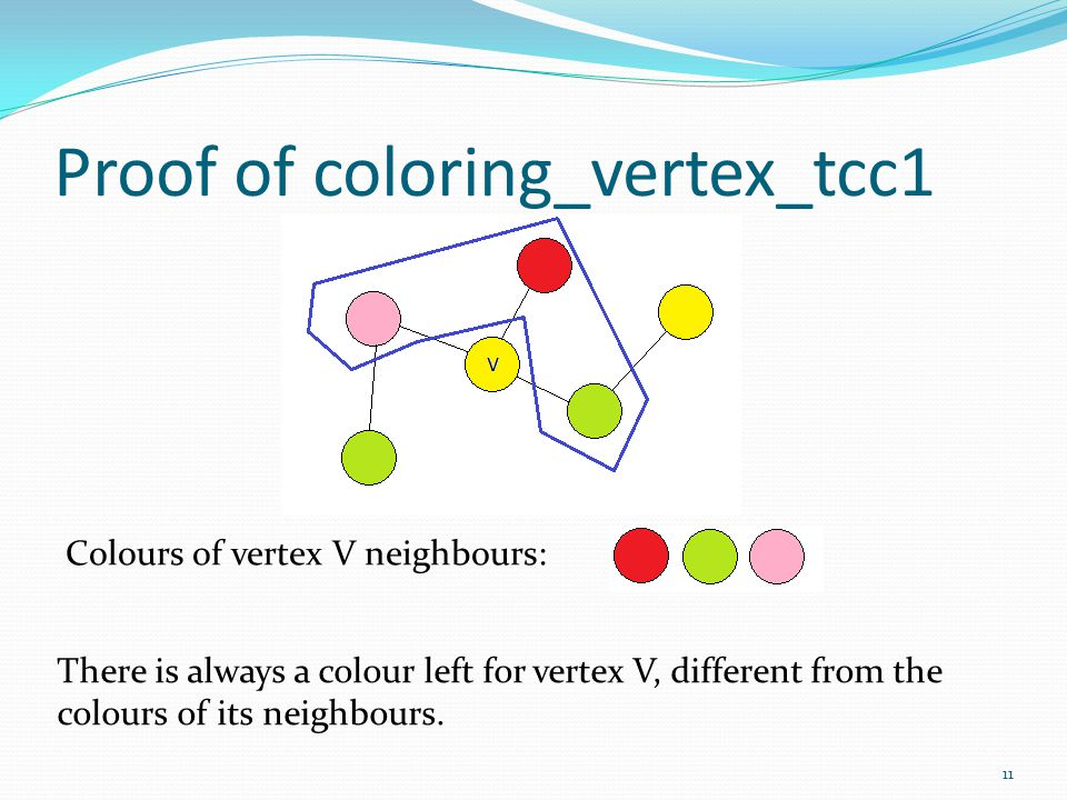 Proof of coloring_vertex_tcc1 Colours of vertex V neighbours: There is always a colour left for vertex V, different from the colours of its neighbours
