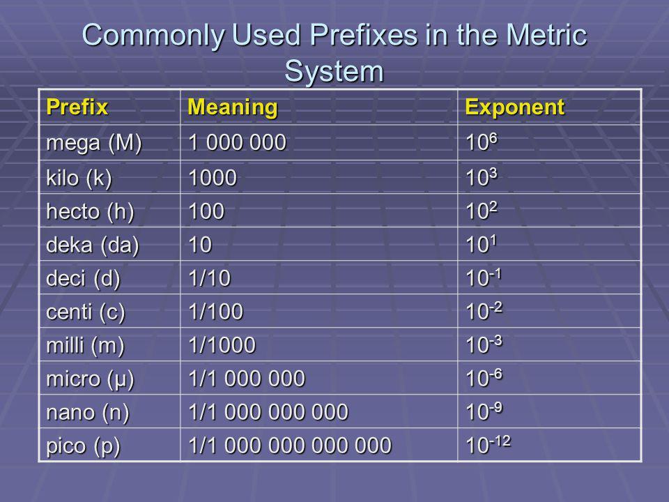 Commonly Used Prefixes in the Metric System PrefixMeaningExponent mega (M) 1 000 000 10 6 kilo (k) 1000 10 3 hecto (h) 100 10 2 deka (da) 10 10 1 deci
