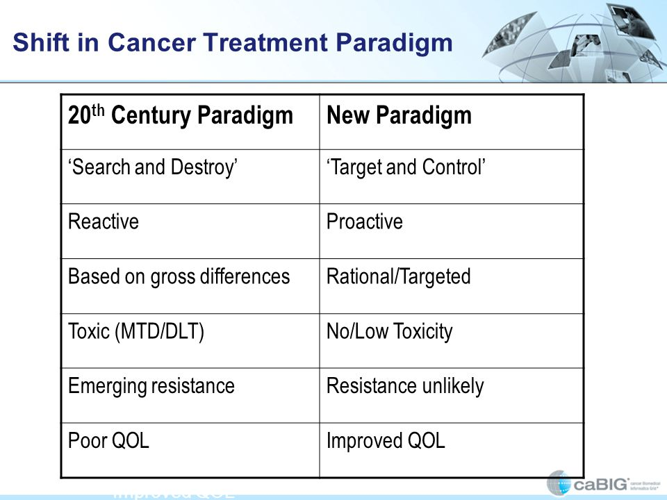 Shift in Cancer Treatment Paradigm The differences between 20 th century paradigm and the new paradigm: Search and Destroy has become Target and Control Reactive has become Proactive Based on gross differences has become Rational/Targeted Toxic (MTD/DLT) has become No/Low Toxicity Emerging resistance has become Resistance unlikely Poor QOL has become Improved QOL The reality of cancer treatment is that approximately 85% of patients are treated in their local communities.
