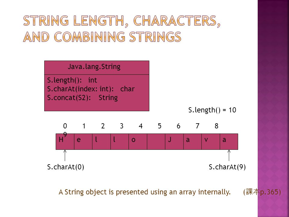 HelloJava 0 1 2 3 4 5 6 7 8 9 S.charAt(0) Java.lang.String S.length(): int S.charAt(index: int): char S.concat(S2): String S.length() = 10 S.charAt(9) A String object is presented using an array internally.