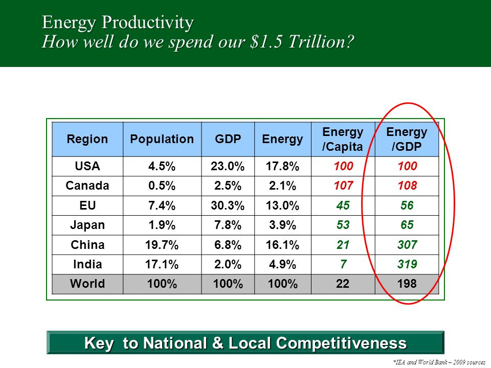 Energy Productivity How well do we spend our $1.5 Trillion.
