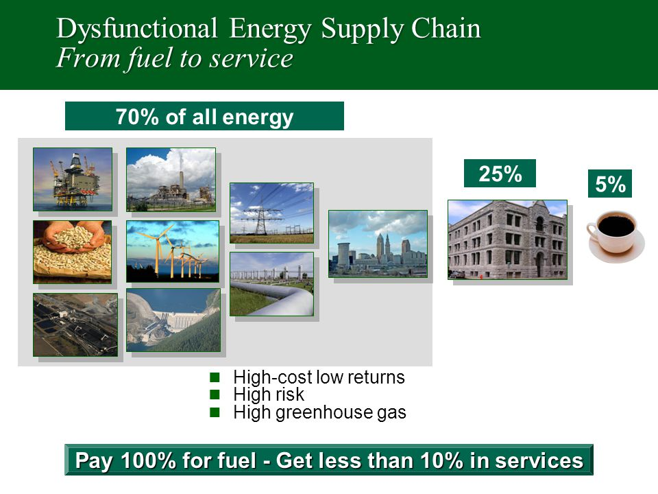 Dysfunctional Energy Supply Chain From fuel to service 70% of all energy 25% High-cost low returns High risk High greenhouse gas 5% Pay 100% for fuel