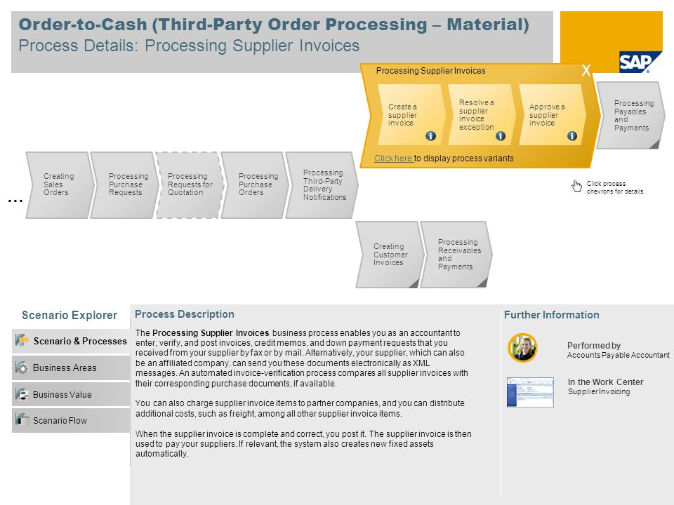 Order-to-Cash (Third-Party Order Processing – Material) Process Details: Processing Supplier Invoices Scenario Explorer Further Information Performed