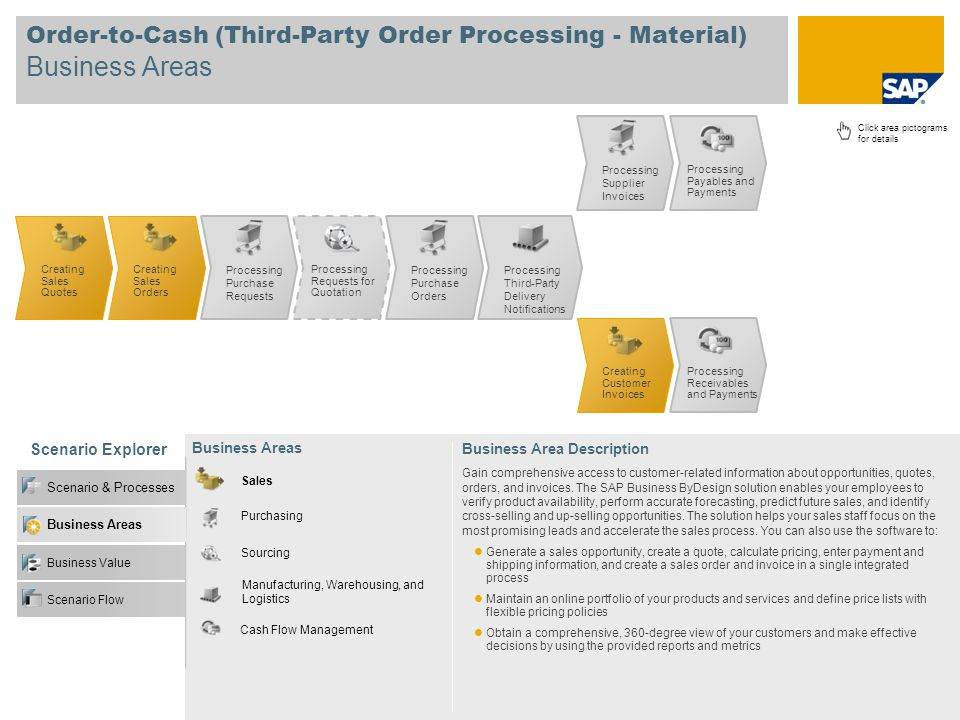 Order-to-Cash (Third-Party Order Processing - Material) Business Areas Scenario Explorer Business Value Scenario & Processes Business Areas Sales Purc