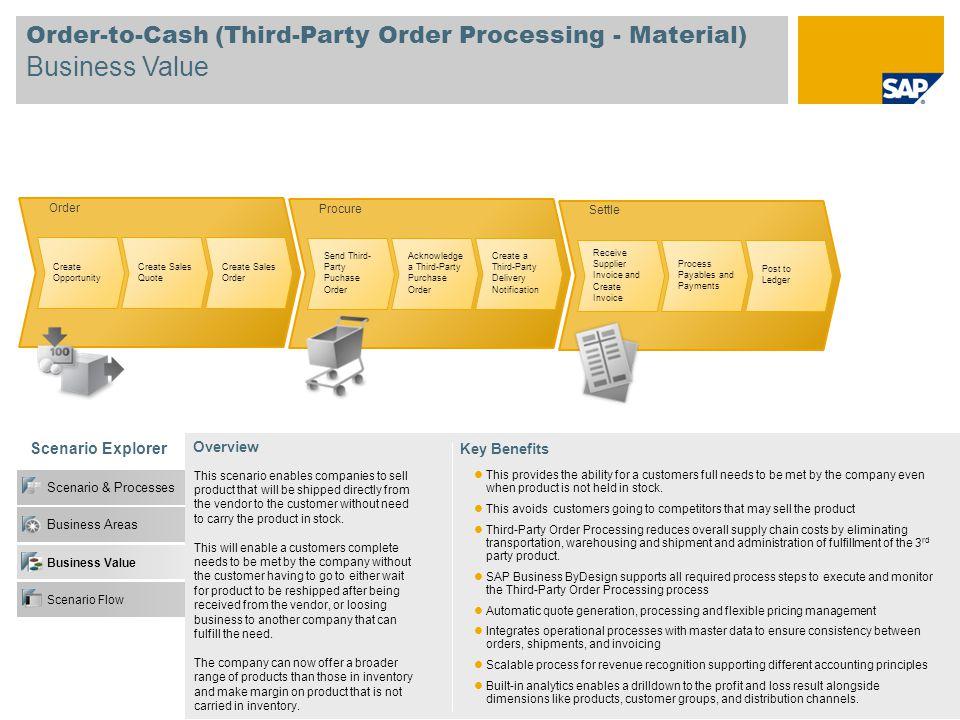 Order Create Opportunity Create Sales Quote Create Sales Order Scenario & Processes Business Areas Business Value Scenario Flow Settle Order-to-Cash (