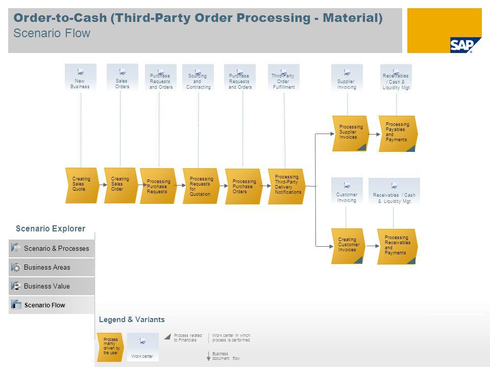 Business Value Order-to-Cash (Third-Party Order Processing - Material) Scenario Flow Scenario Explorer Scenario & Processes Business Areas Legend & Va