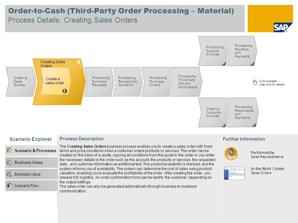 Order-to-Cash (Third-Party Order Processing – Material) Process Details: Creating Sales Orders Scenario Explorer Further Information Performed by Sale