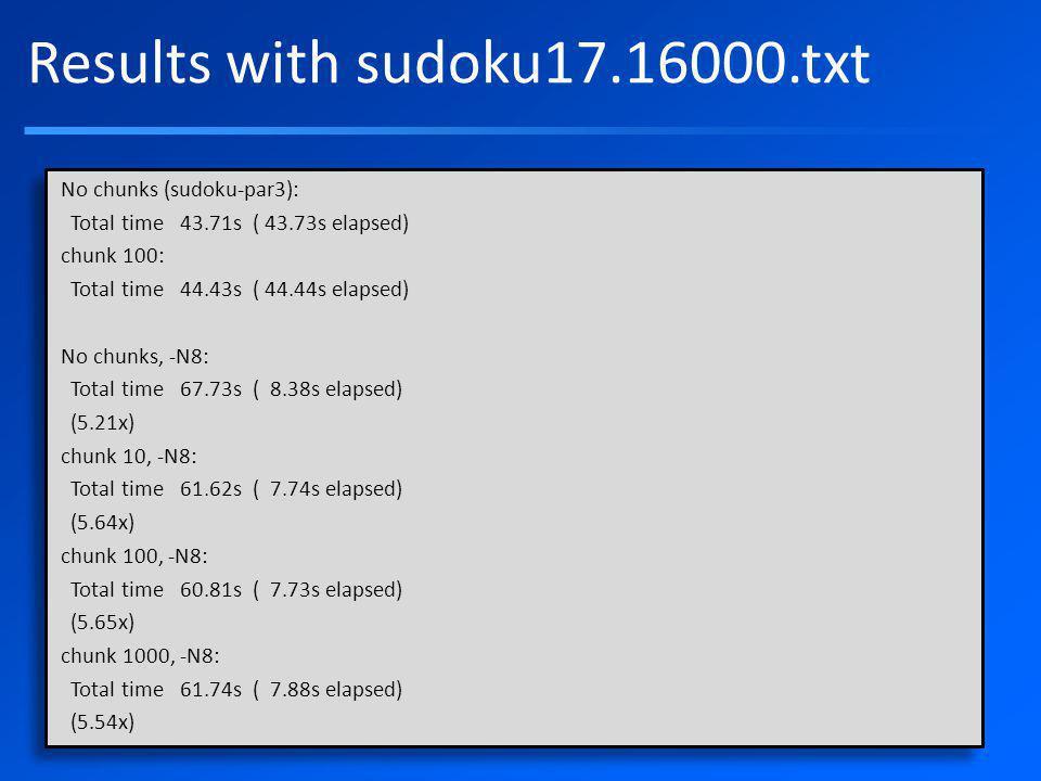 Results with sudoku17.16000.txt No chunks (sudoku-par3): Total time 43.71s ( 43.73s elapsed) -- chunk 100: -- Total time 44.43s ( 44.44s elapsed) -- -- No chunks, -N8: -- Total time 67.73s ( 8.38s elapsed) -- (5.21x) -- chunk 10, -N8: -- Total time 61.62s ( 7.74s elapsed) -- (5.64x) -- chunk 100, -N8: -- Total time 60.81s ( 7.73s elapsed) -- (5.65x) -- chunk 1000, -N8: -- Total time 61.74s ( 7.88s elapsed) -- (5.54x) No chunks (sudoku-par3): Total time 43.71s ( 43.73s elapsed) chunk 100: Total time 44.43s ( 44.44s elapsed) No chunks, -N8: Total time 67.73s ( 8.38s elapsed) (5.21x) chunk 10, -N8: Total time 61.62s ( 7.74s elapsed) (5.64x) chunk 100, -N8: Total time 60.81s ( 7.73s elapsed) (5.65x) chunk 1000, -N8: Total time 61.74s ( 7.88s elapsed) (5.54x) No chunks (sudoku-par3): Total time 43.71s ( 43.73s elapsed) chunk 100: Total time 44.43s ( 44.44s elapsed) No chunks, -N8: Total time 67.73s ( 8.38s elapsed) (5.21x) chunk 10, -N8: Total time 61.62s ( 7.74s elapsed) (5.64x) chunk 100, -N8: Total time 60.81s ( 7.73s elapsed) (5.65x) chunk 1000, -N8: Total time 61.74s ( 7.88s elapsed) (5.54x)