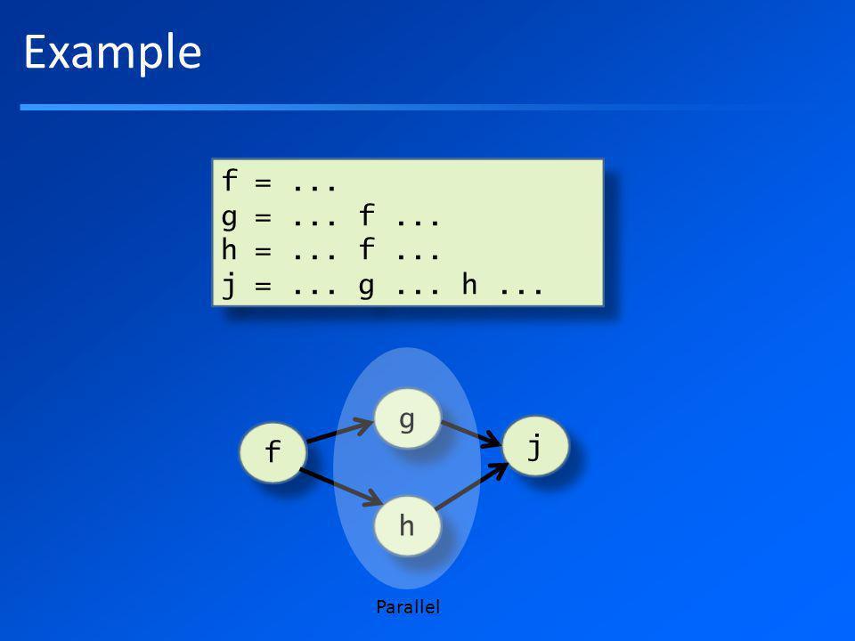 Example f =... g =... f... h =... f... j =...