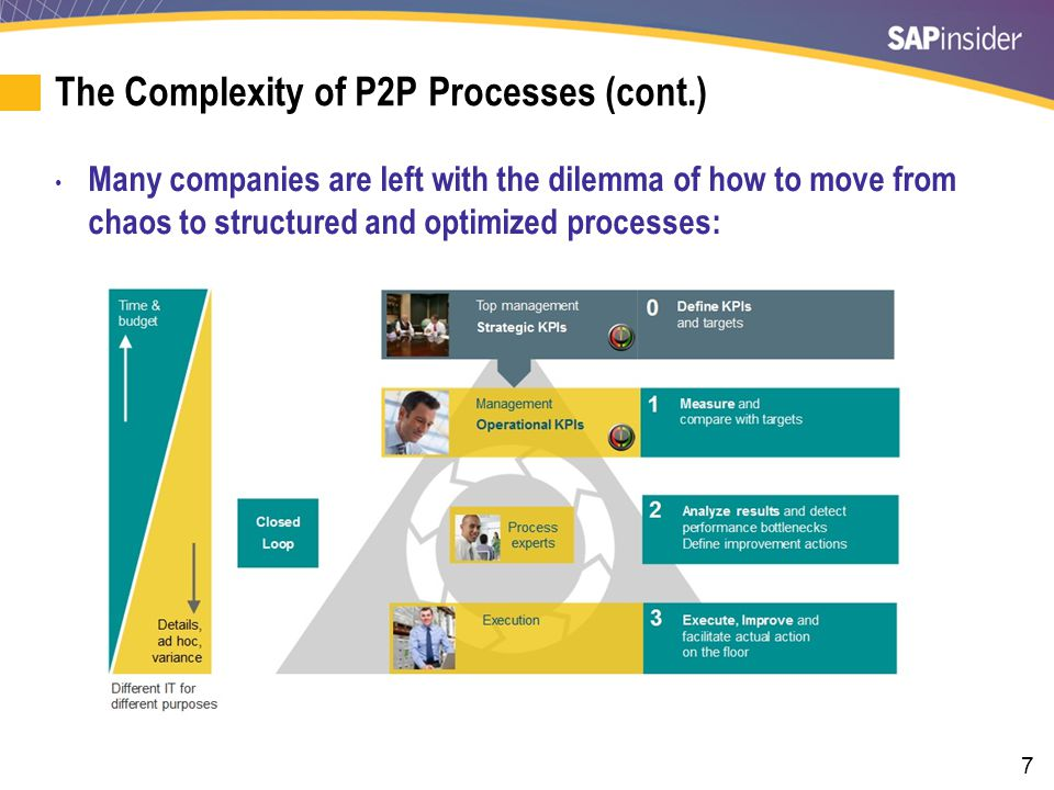 7 The Complexity of P2P Processes (cont.) Many companies are left with the dilemma of how to move from chaos to structured and optimized processes: