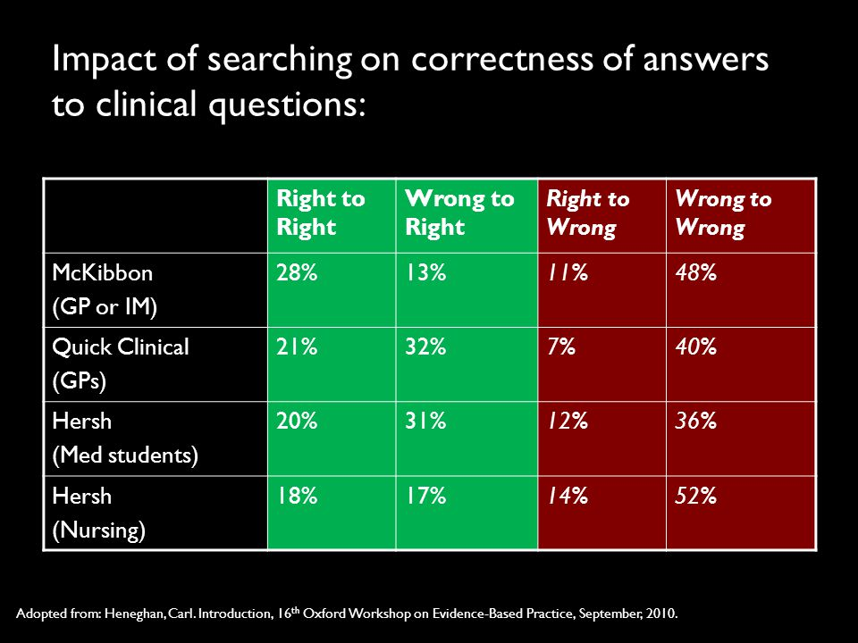 Impact of searching on correctness of answers to clinical questions: Right to Right Wrong to Right Right to Wrong Wrong to Wrong McKibbon (GP or IM) 28%13%11%48% Quick Clinical (GPs) 21%32%7%40% Hersh (Med students) 20%31%12%36% Hersh (Nursing) 18%17%14%52% Adopted from: Heneghan, Carl.