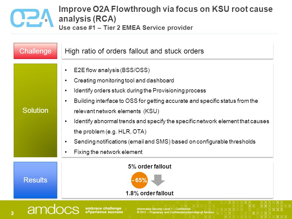 Information Security Level 1 – Confidential © 2012 – Proprietary and Confidential Information of Amdocs Improve O2A Flowthrough via focus on KSU root cause analysis (RCA) Use case #1 – Tier 2 EMEA Service provider 3 Challenge Solution Results High ratio of orders fallout and stuck orders E2E flow analysis (BSS/OSS) Creating monitoring tool and dashboard Identify orders stuck during the Provisioning process Building interface to OSS for getting accurate and specific status from the relevant network elements (KSU) Identify abnormal trends and specify the specific network element that causes the problem (e.g.