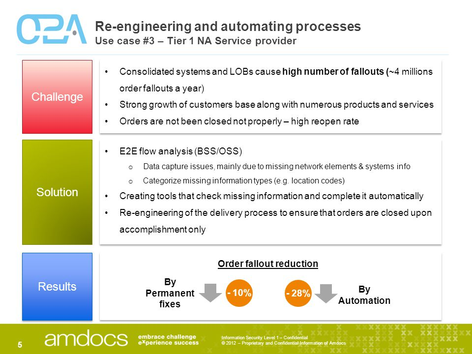 Information Security Level 1 – Confidential © 2012 – Proprietary and Confidential Information of Amdocs Re-engineering and automating processes Use case #3 – Tier 1 NA Service provider 5 Challenge Solution Results Consolidated systems and LOBs cause high number of fallouts (~4 millions order fallouts a year) Strong growth of customers base along with numerous products and services Orders are not been closed not properly – high reopen rate Consolidated systems and LOBs cause high number of fallouts (~4 millions order fallouts a year) Strong growth of customers base along with numerous products and services Orders are not been closed not properly – high reopen rate E2E flow analysis (BSS/OSS) o Data capture issues, mainly due to missing network elements & systems info o Categorize missing information types (e.g.