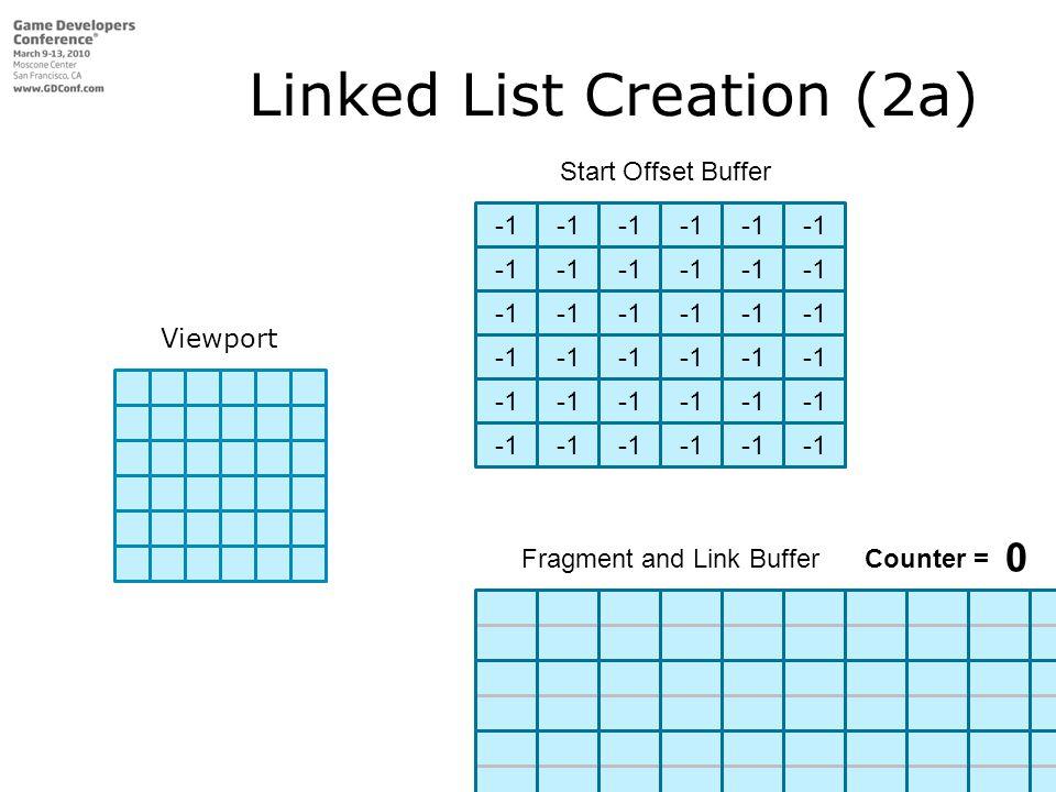 Viewport Start Offset Buffer Fragment and Link Buffer Linked List Creation (2a) Fragment and Link Buffer Counter = 0