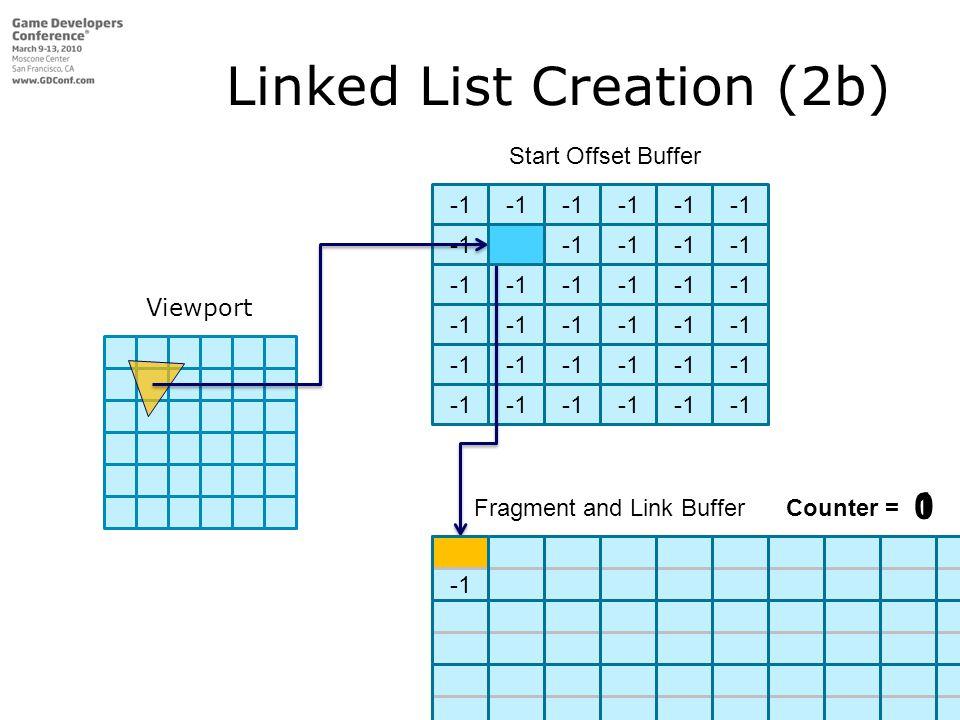 Start Offset Buffer Fragment and Link Buffer Linked List Creation (2b) Fragment and Link Buffer Fragment and Link BufferCounter = 0 1 Viewport