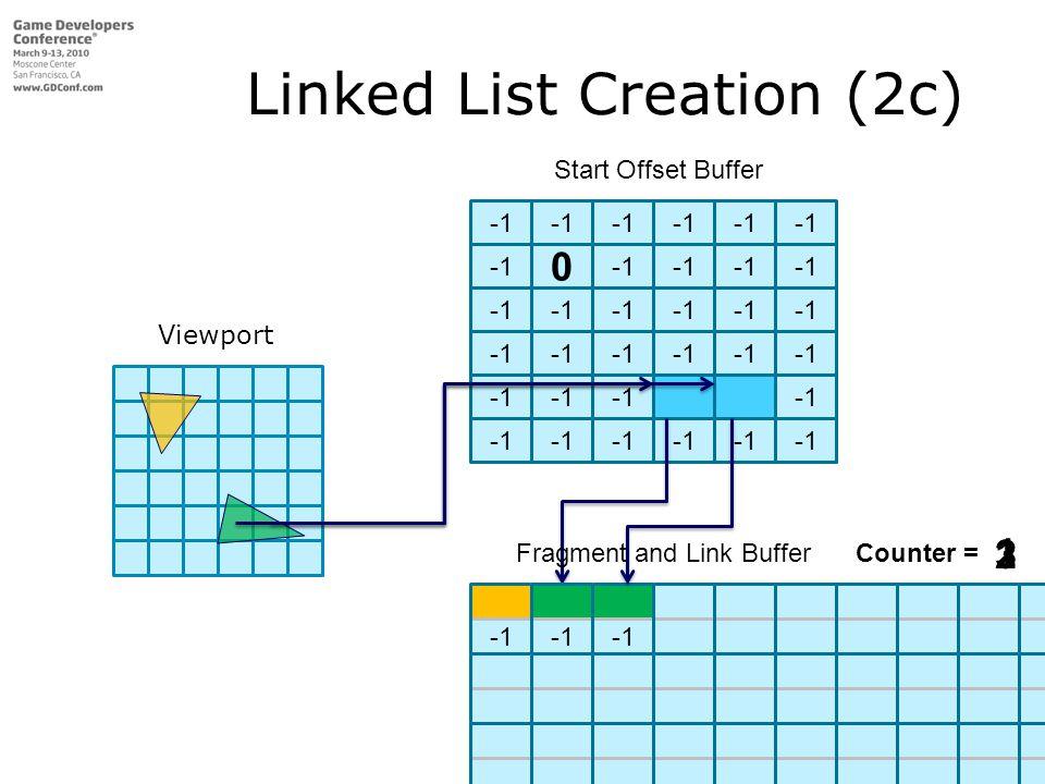 0 Start Offset Buffer Fragment and Link Buffer Linked List Creation (2c) Fragment and Link Buffer Fragment and Link BufferCounter = 1 23 Viewport