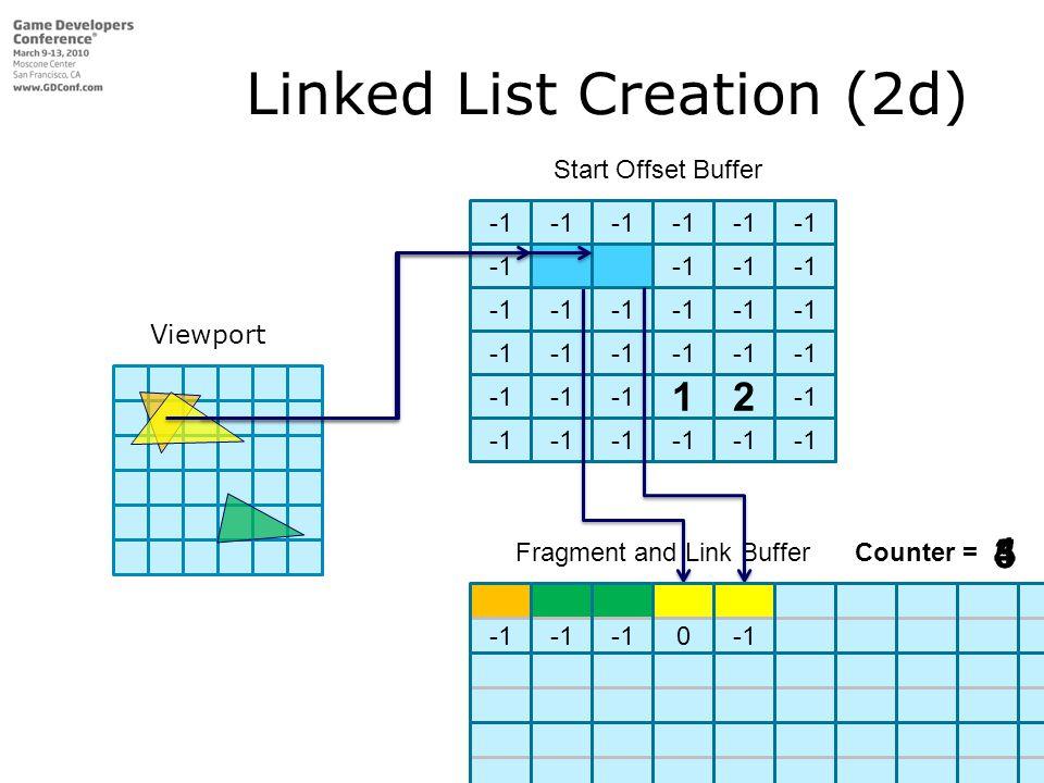 Start Offset Buffer 12 Linked List Creation (2d) Fragment and Link Buffer 0 Fragment and Link BufferCounter = 3 4 0 5 Viewport
