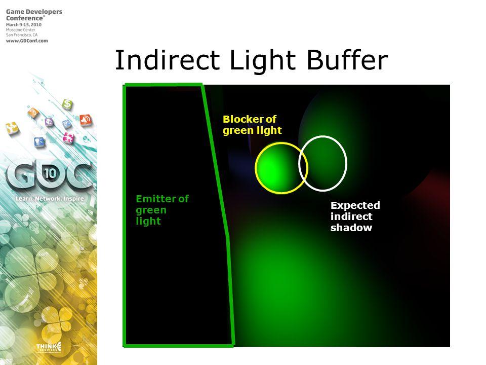 Indirect Light Buffer Emitter of green light Blocker of green light Expected indirect shadow