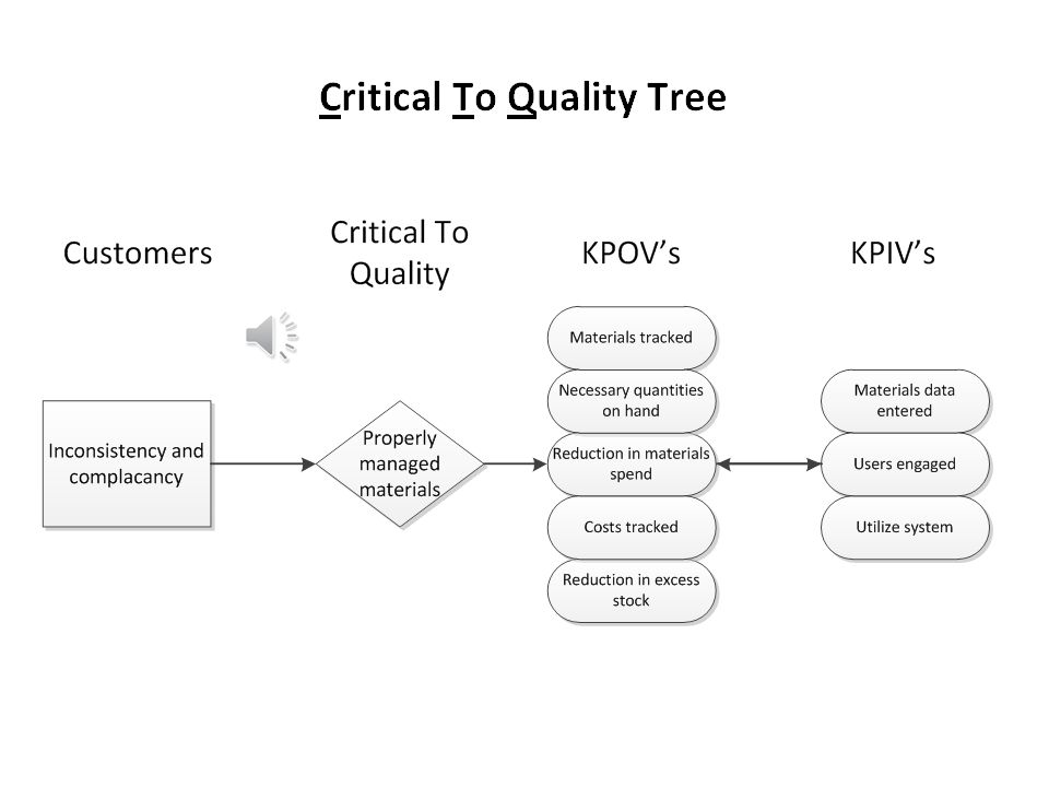 Voice of the Customer Using Strength, Weakness, Opportunity, and Threat Analysis The issue with materials came in the form of reactive notices of budg