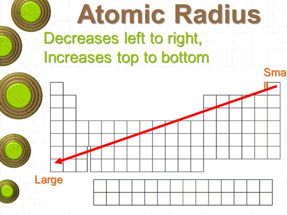 Atomic Radius Decreases left to right, Increases top to bottom Large Sma ll