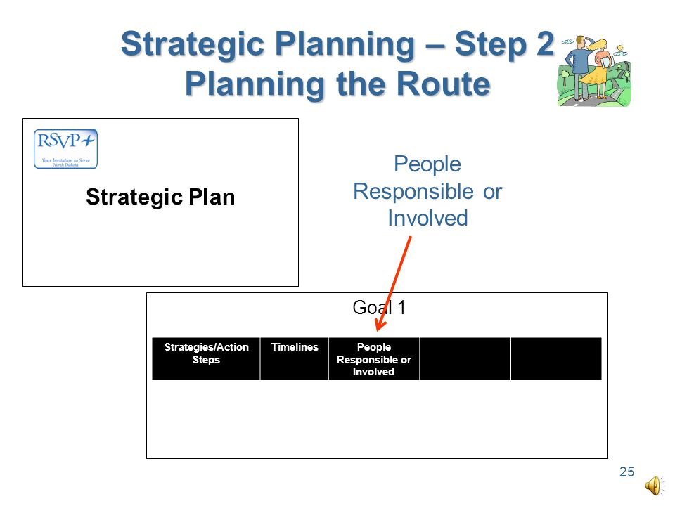 Strategic Planning – Step 2 Planning the Route 24 Goal 1 Strategies/Action Steps Timelines Strategic Plan Timelines