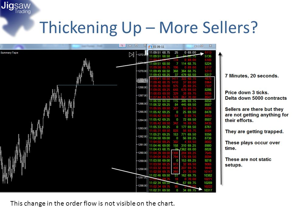 Thickening Up – More Sellers? This change in the order flow is not visible on the chart.