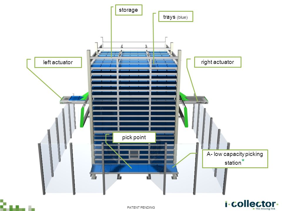 left actuator right actuator storage pick point trays (blue) A- low capacity picking station * PATENT PENDING