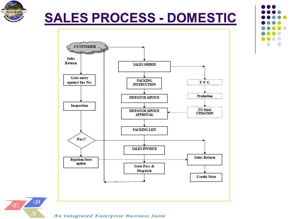 SALES PROCESS - DOMESTIC