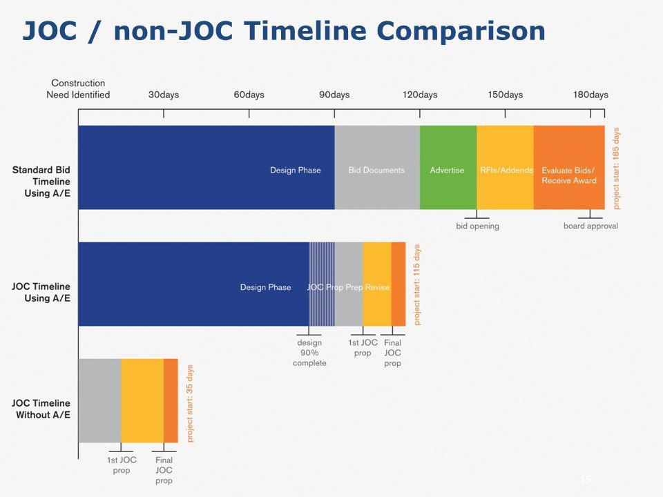 JOC / non-JOC Timeline Comparison 19