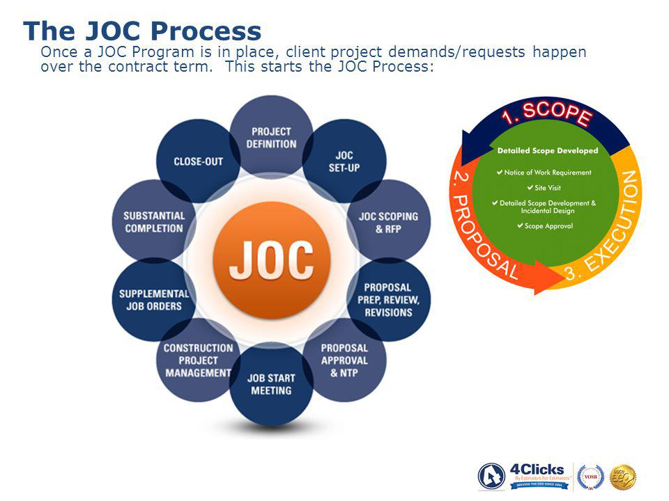Once a JOC Program is in place, client project demands/requests happen over the contract term.