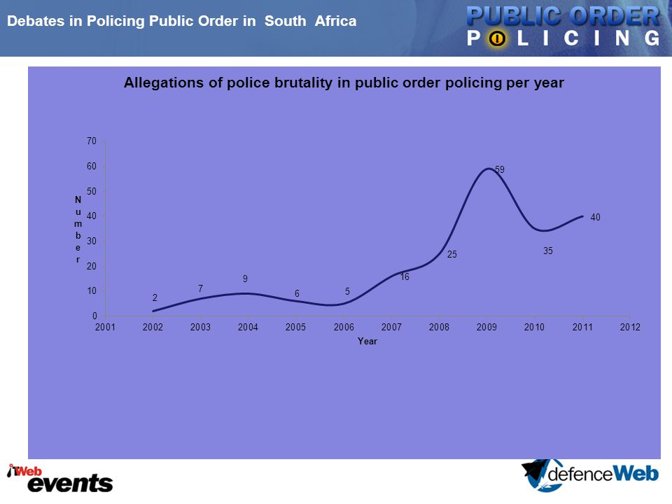 Debates in Policing Public Order in South Africa