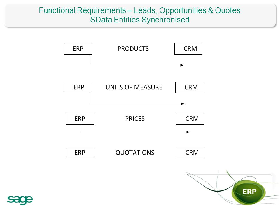 Functional Requirements – Leads, Opportunities & Quotes SData Entities Synchronised Functional Requirements – Leads, Opportunities & Quotes SData Enti