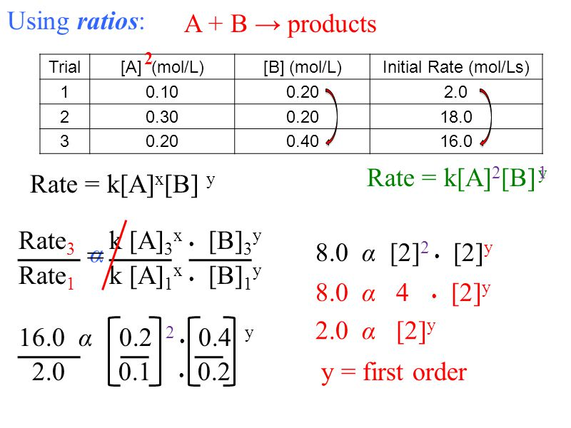 Using ratios: A + B products Rate 3 k [A] 3 x [B] 3 y Rate 1 k [A] 1 x [B] 1 y 16.0 α 0.2 2 0.4 y 2.0 0.1 0.2 y = first order 8.0 α [2] 2 [2] y 2.0 α