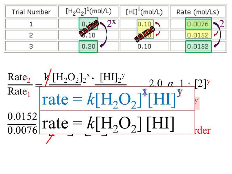 2x2x Rate 2 k [H 2 O 2 ] 2 x [HI] 2 y Rate 1 k [H 2 O 2 ] 1 x [HI] 1 y 0.0152 α 0.1 x 0.2 y 0.0076 0.1 0.1 x = first order 2.0 α 1 ּ [2] y 2.0 α [2] y