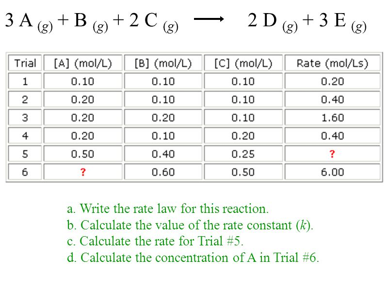 3 A (g) + B (g) + 2 C (g) 2 D (g) + 3 E (g) a. Write the rate law for this reaction. b. Calculate the value of the rate constant (k). c. Calculate the