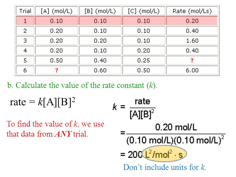 b. Calculate the value of the rate constant (k). To find the value of k, we use that data from ANY trial. rate = k[A][B] 2 Dont include units for k.